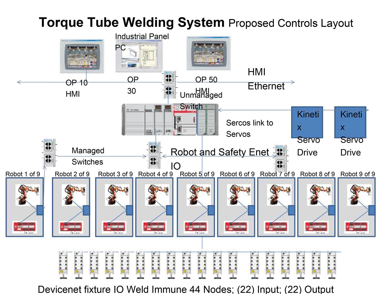 controls design